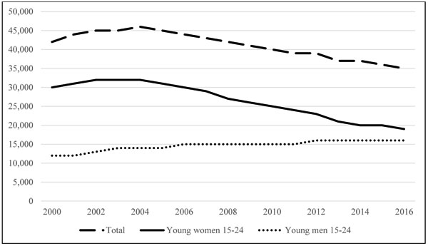 HIV Prevention in Adolescents and Young People in the